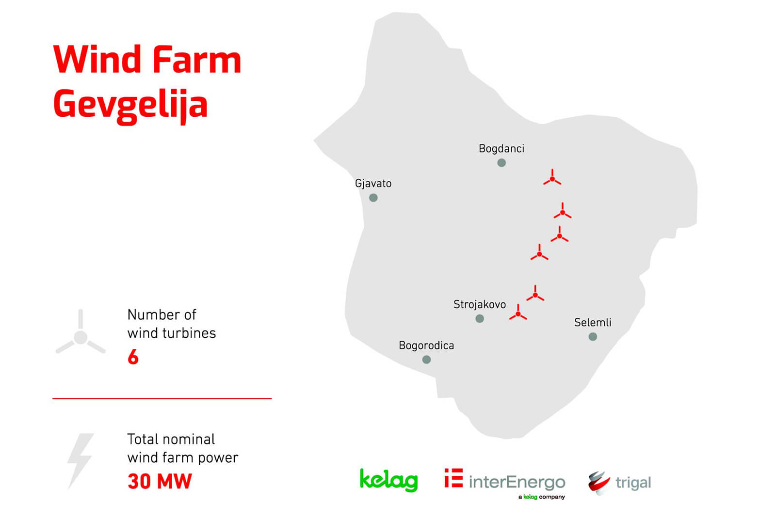 Investment into the Gevgelija wind farm